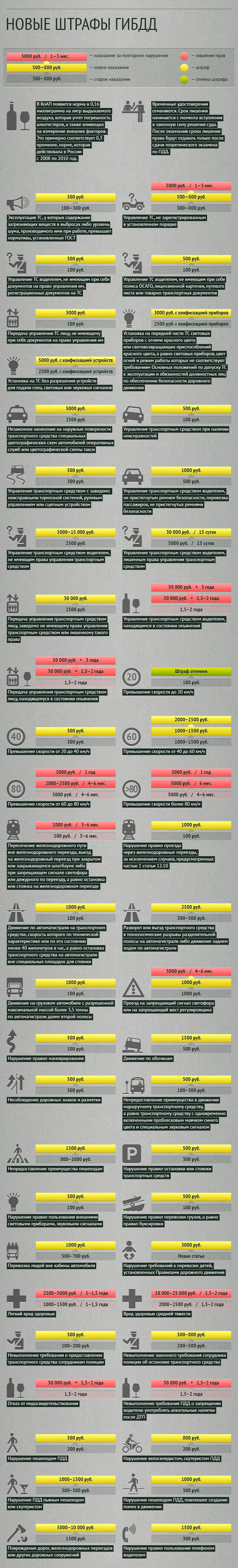Новые штрафы за нарушение ПДД