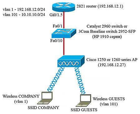 Настройка двух SSID на точке доступа WiFi