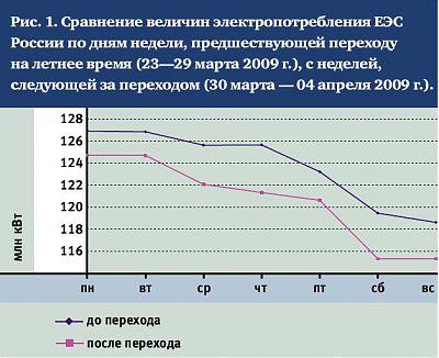 График экономии электроэнергии