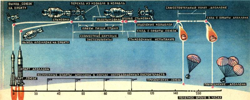 Схема полета Союз-Аполлон мал