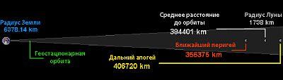 Расстояние до Луны в масштабе